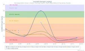 Balanced Agronomy - Available Nitrogen Chart Example
