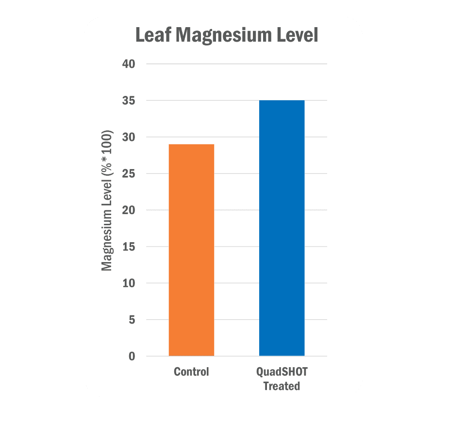 Leaf Magnesium Level Graph