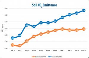 Soil CO2 Emittance